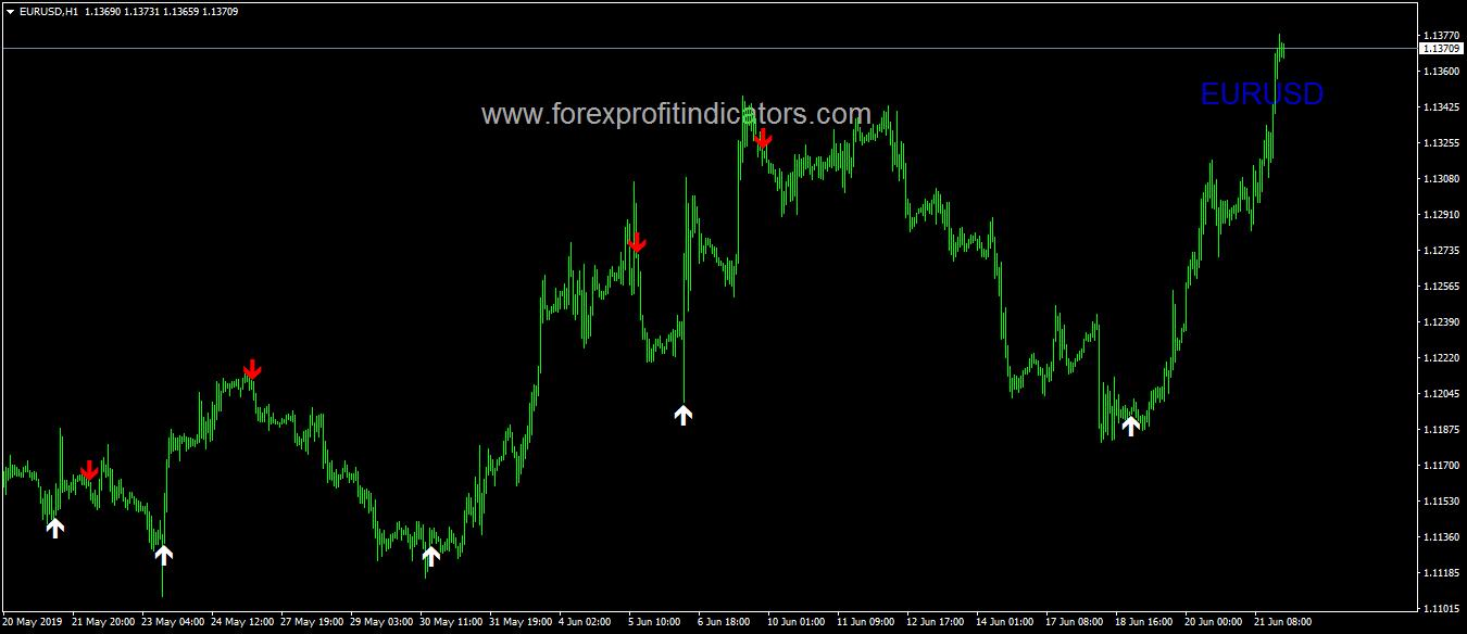 Breakout Signal Indicator