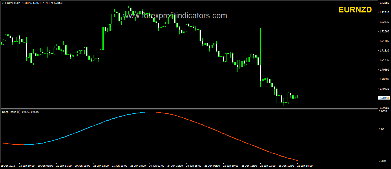 Deep Trend Forex Indicator