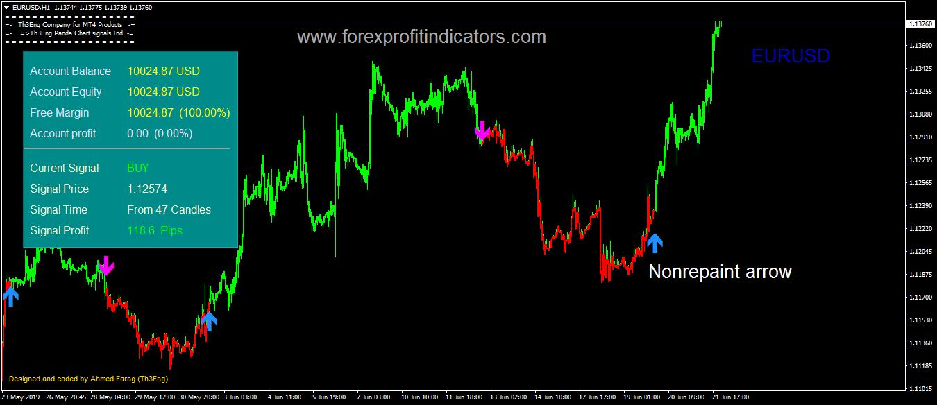 Th3Eng Panda Forex Indicator