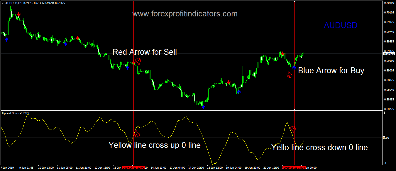 Up and Down Forex Indicator