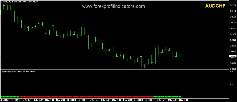 Top Amazing Forex Indicator