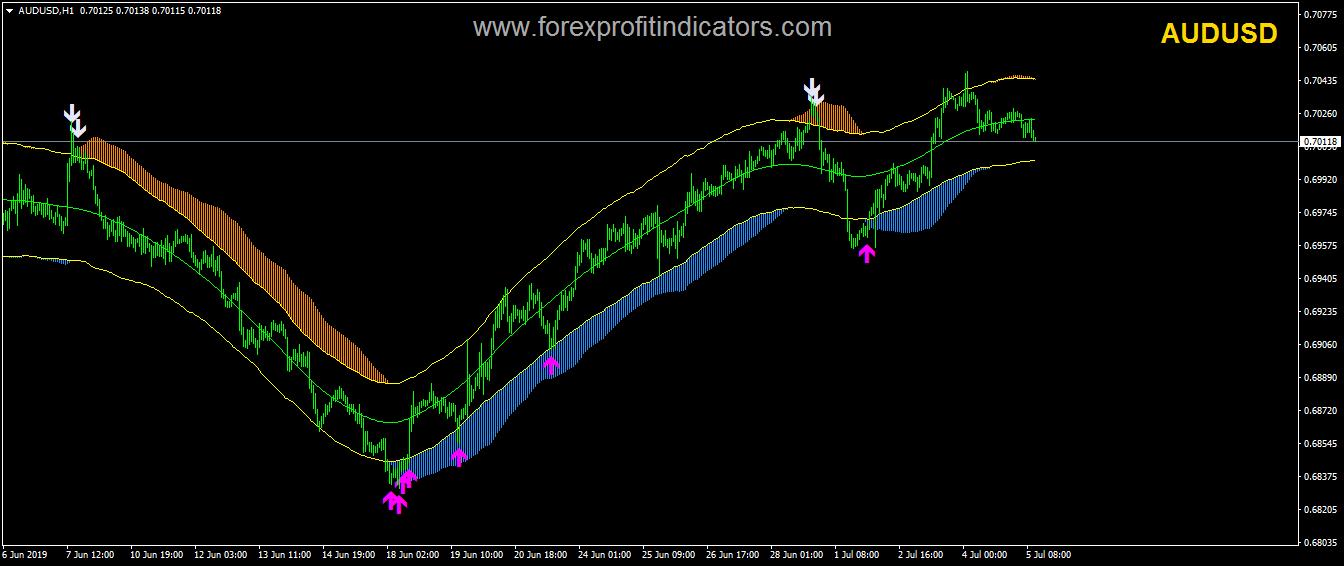 TMA Centered H1-V2 Indicator