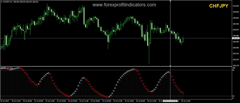 Scalp Cycle Forex Indicator