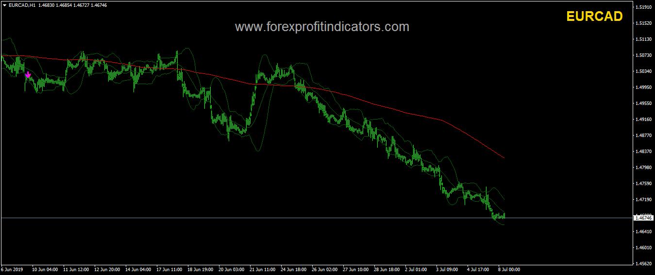 Holygrail Forex Trading System