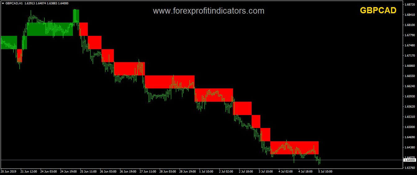 Renko Chart Teachaz Forex Indicator