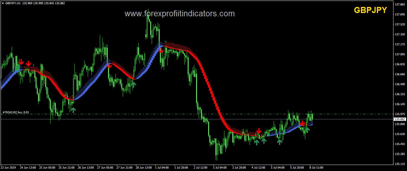 Forex VSD Indicator System