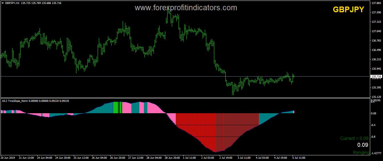 TMA Slope Forex Indicator