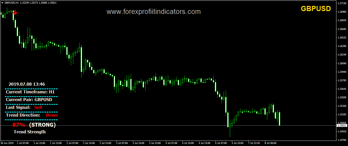 Massive Forex Profit indicator