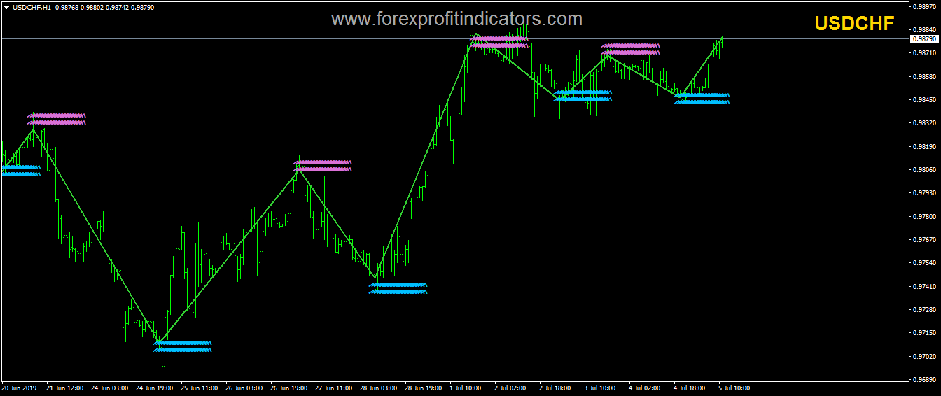 Forex Support Resistance Indicator