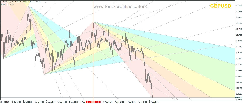 Fibonacci Fan Indicator