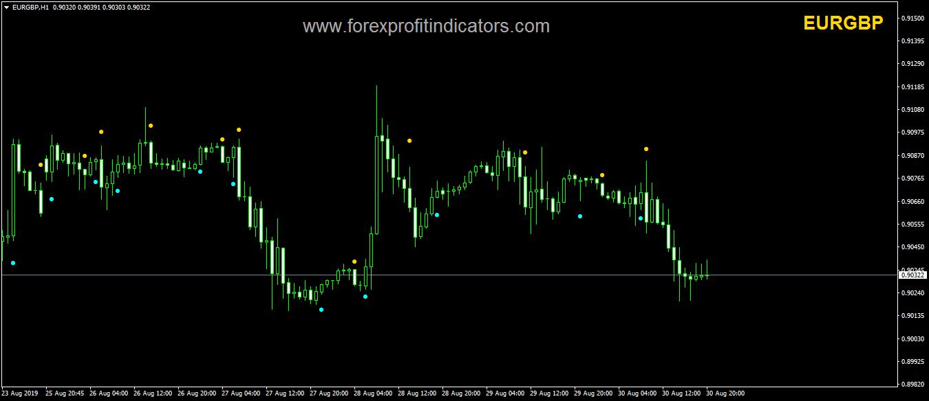 Golden Finger Forex Indicator