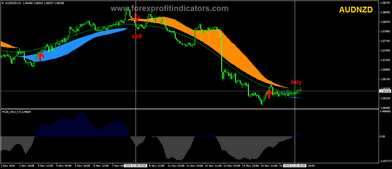 Forex profitable Template Free Download.