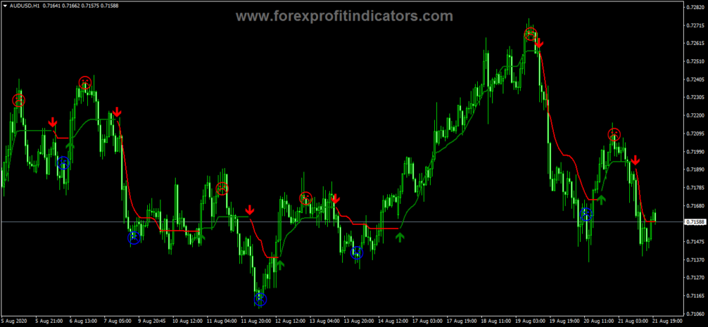Best Forex Scalping strategy