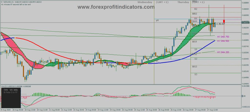Smart trader Trading system