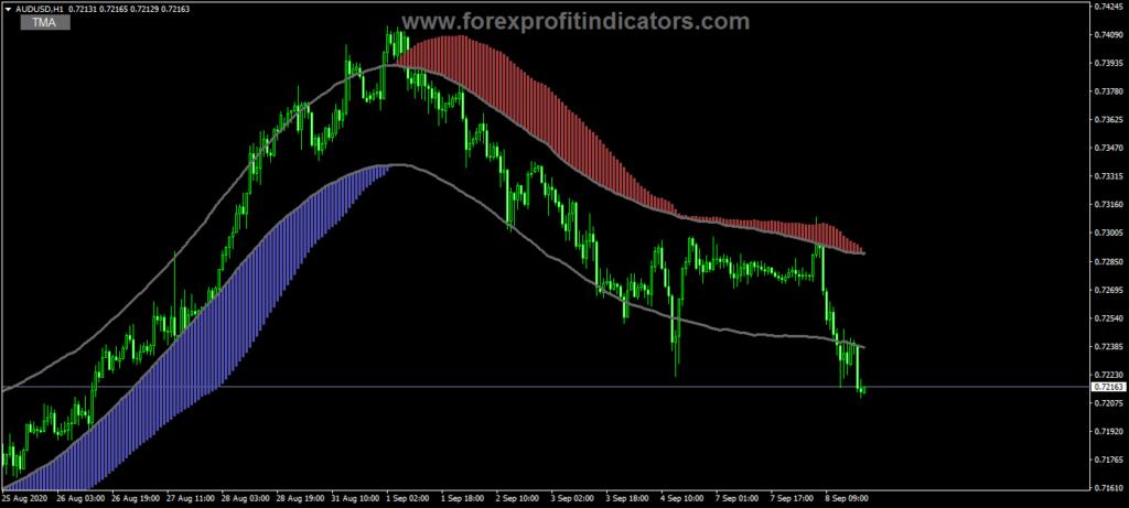Dailyforex Trading Indicator