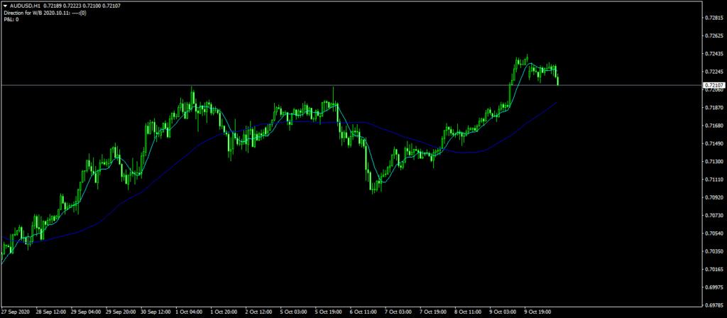 Forex-4h-Vegas-Chart-Indicator