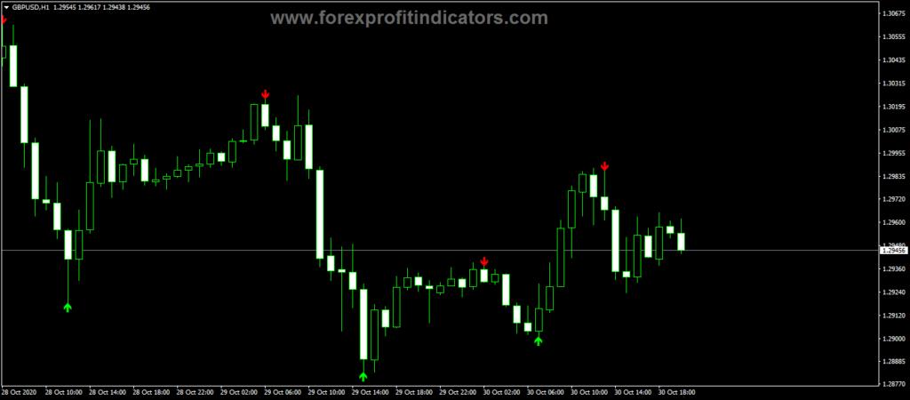 Forex ZigZag Pointer Trading Indicator