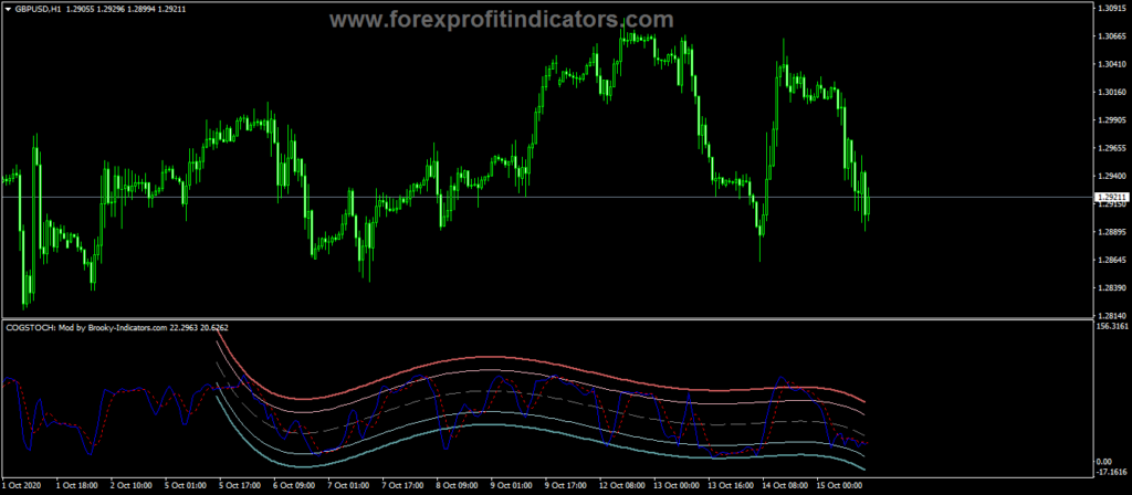 Forex-Cog-Stochastic-Indicator