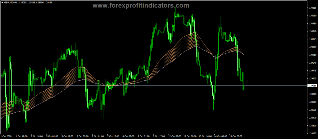Forex-Color-Fill-MA-Indicator