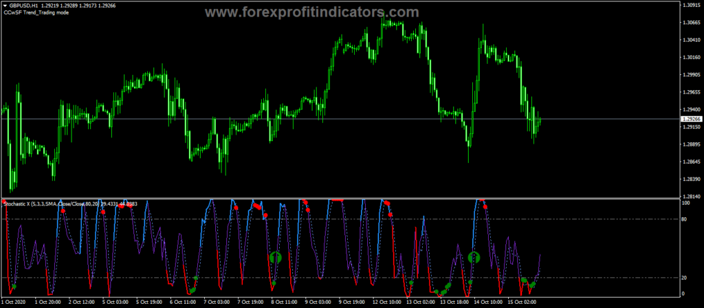 Forex-Consecutive-Candles-Stochastic-Filter-Indicator