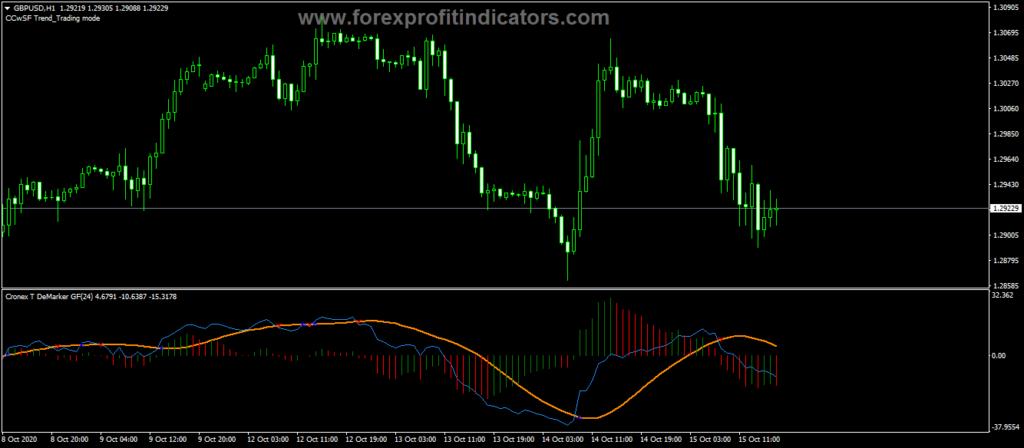 Forex-Cronex-Demarker-GFC-Indicator