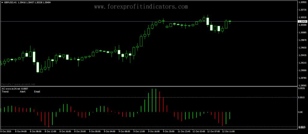 Forex-Accelerator-Oscillator-With-Alert-Indicator