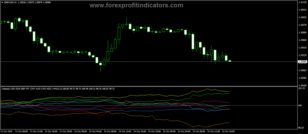 Forex-Currency-Indices-Information-Indicator