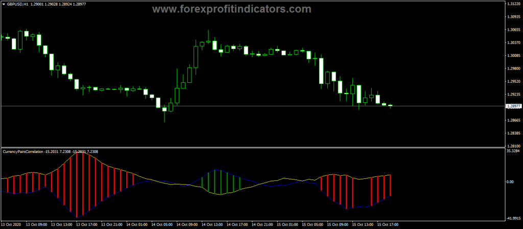 Forex-Currency-Pairs-Correlation-Indicator