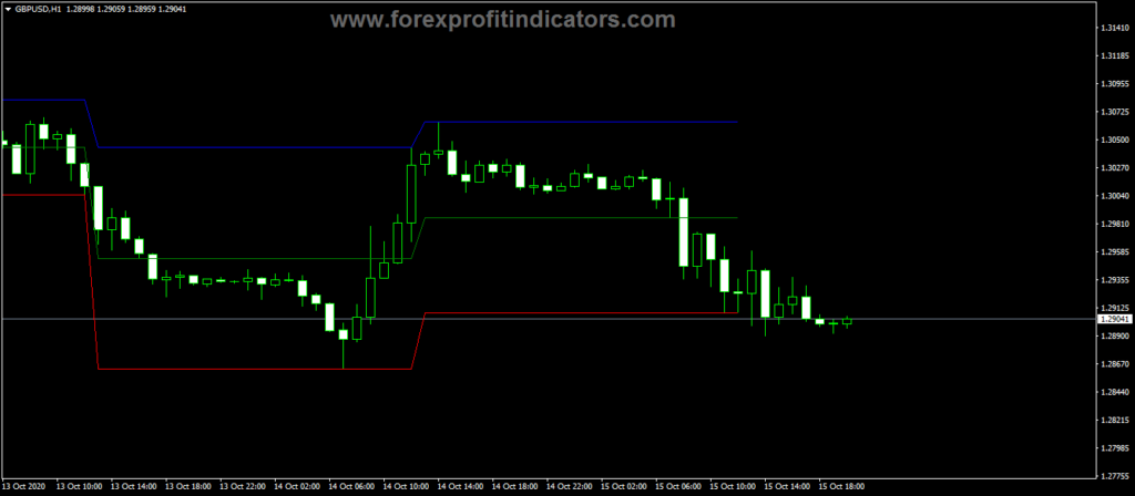 Forex-Daily-Channel-Trading-Indicator