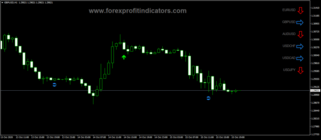Forex-Daily-Trend-ZCOMFX-Indicator