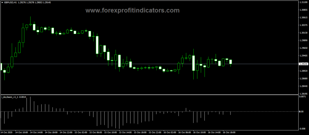 Forex-Day-Bears-Trading-Indicator