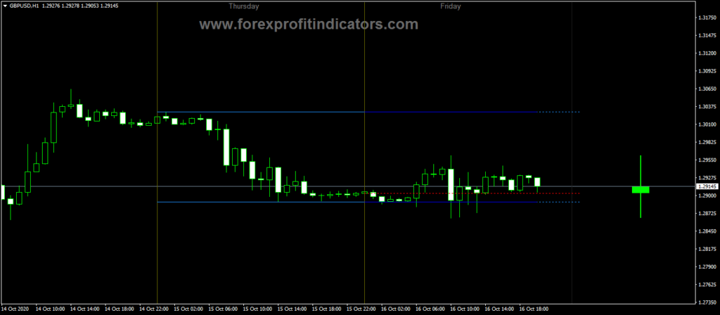 Forex-Day-Candle-Dashboard-Indicator