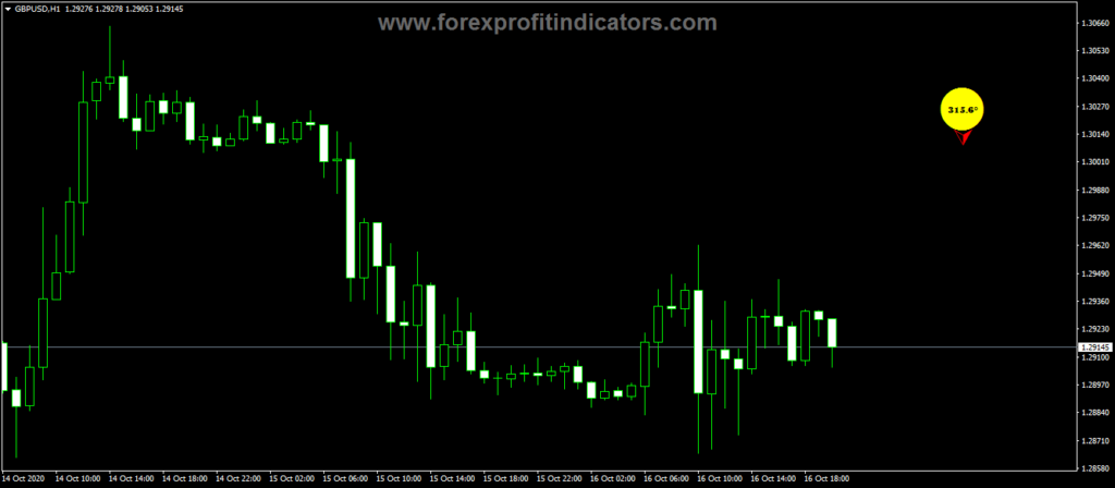 Forex-Degrees-Trading-Indicator
