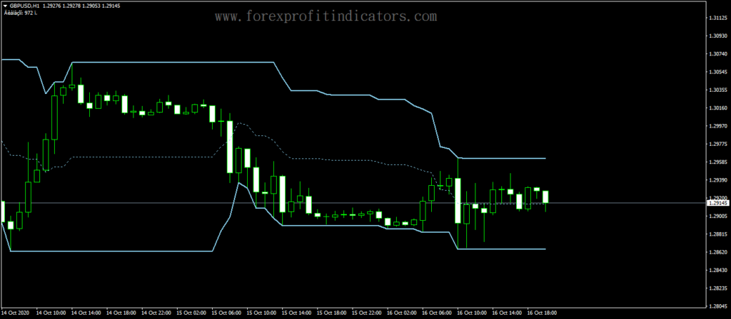 Forex-Diapazon-Channel-Indicator