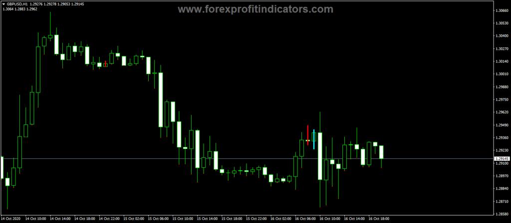 Forex-Divergence-Tracker-Indicator