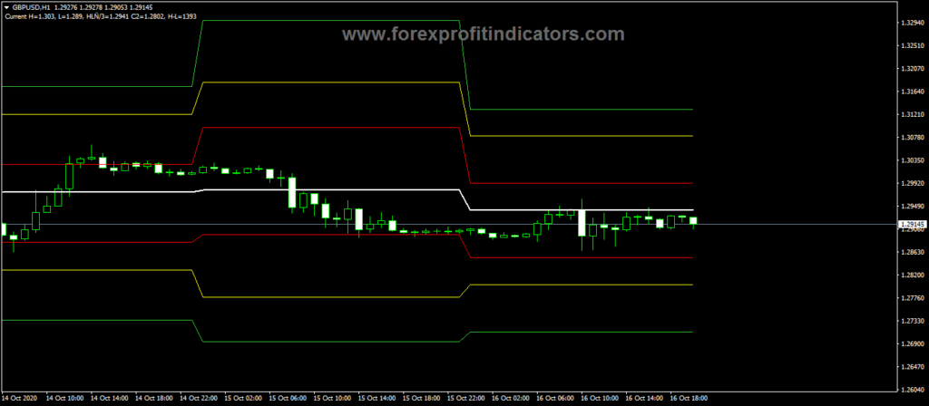 Forex-DJ-Lines-Trading-Indicator