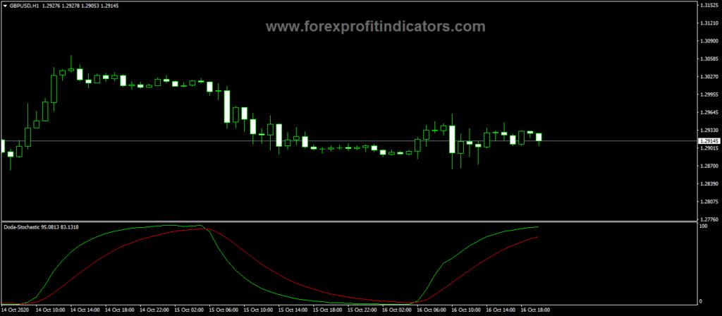 Forex-Doda-Stochastic-Indicator