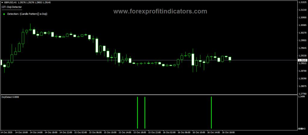 Forex-Doji-Candle-Detection-Indicator