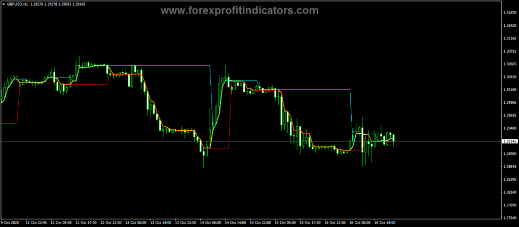 Forex-Dynamic-RS-3C-Lines-Indicator