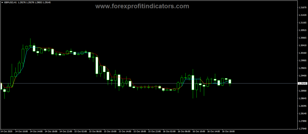 Forex-Dynamic-RS-Buy-Sell-Indicator