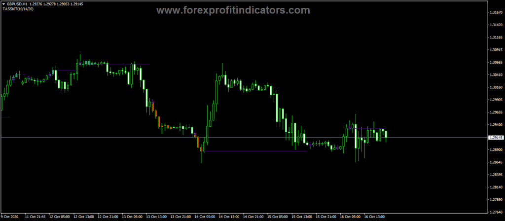 Forex-Easy-Trend-Visualizer-Indicator