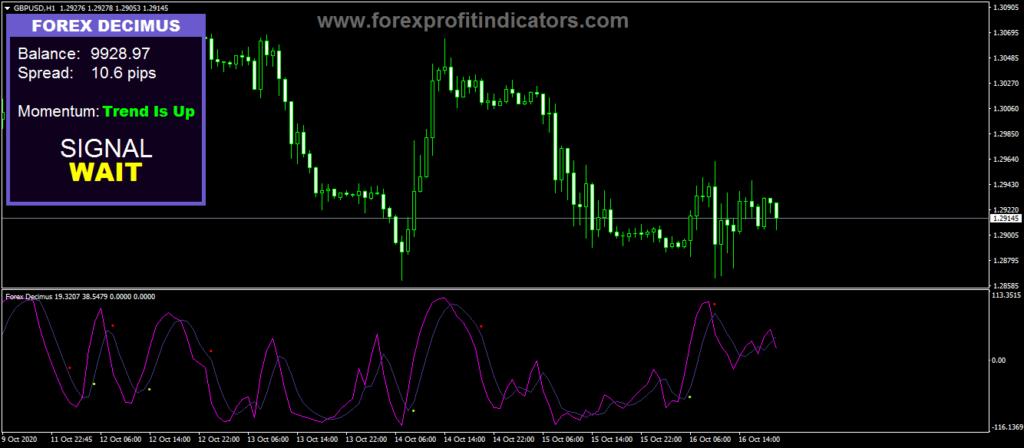 Forex Decimus indicator