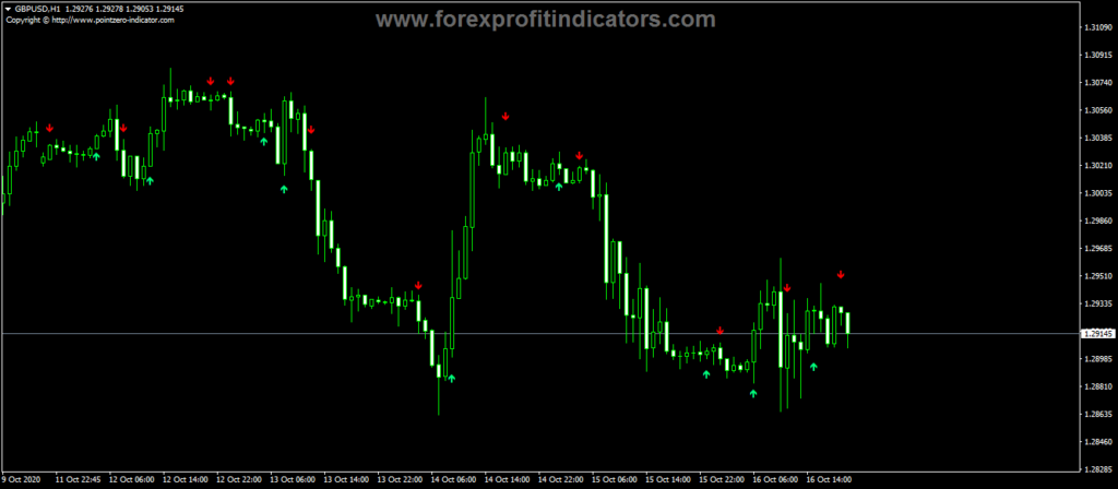 Forex-EMA-Crossover-Signal-Indicator