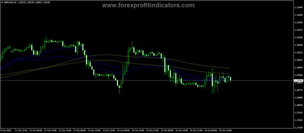 Forex-Fibo-Moving-Average-Indicator
