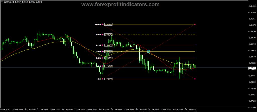 Forex-Fibo-Retracement-Levels-Indicator