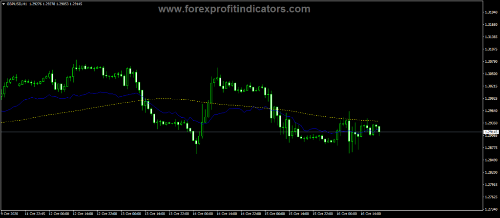 Forex-Fibo-Yesterday-Last-Week-Indicator