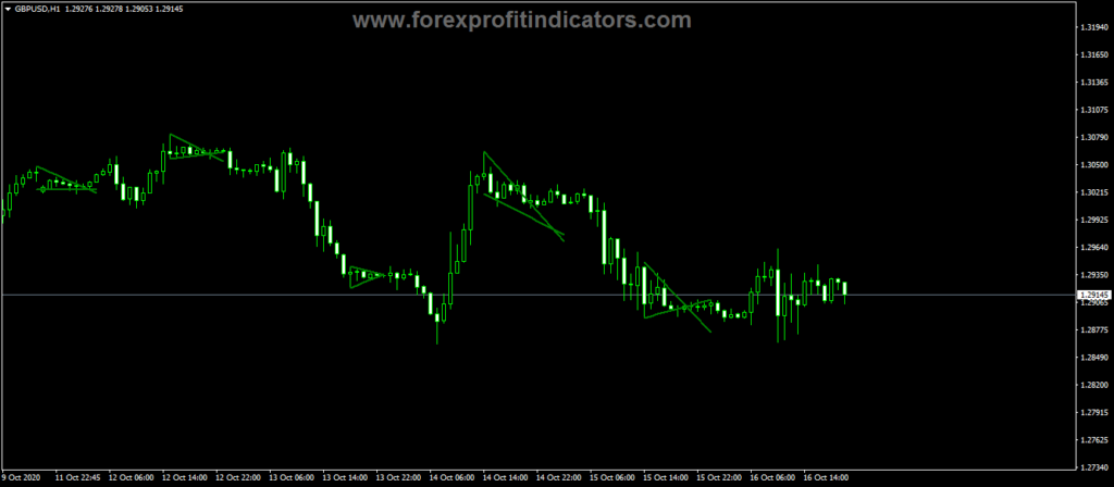 Forex-Flag-Pennant-Patterns-Indicator
