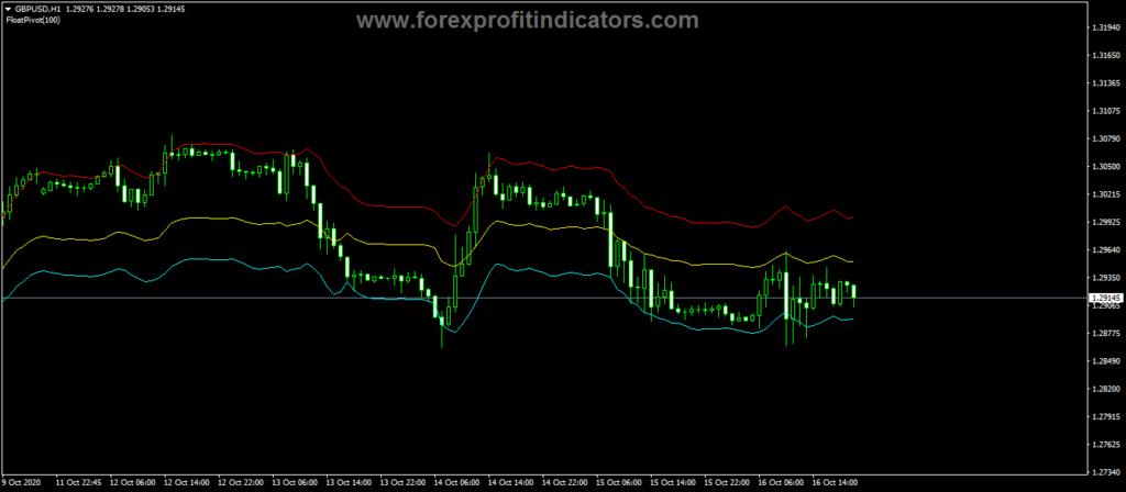Forex-Floating-Pivot-Points-Indicator