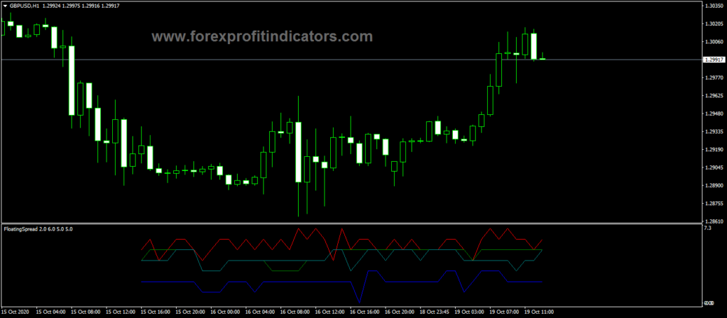 Forex-Floating-Spread-Indicator