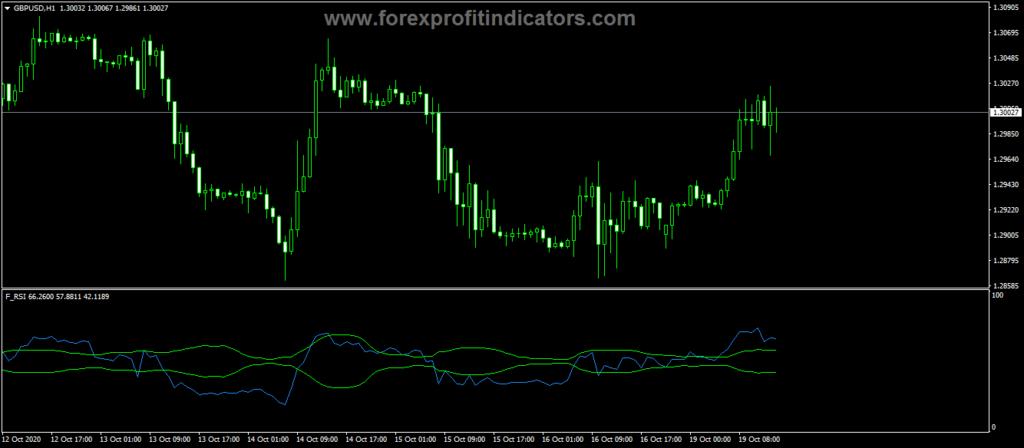 Forex-Forece-Custom-RSI-Indicator
